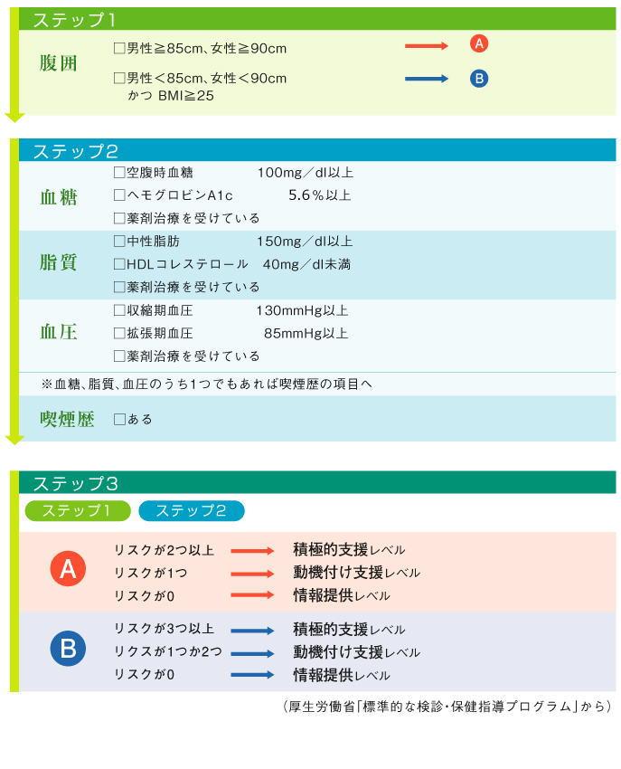 特定健診における診断基準