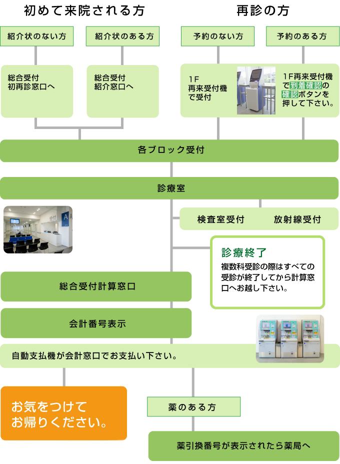 記念 病院 成田 新型コロナウイルス ワクチン接種の予約について